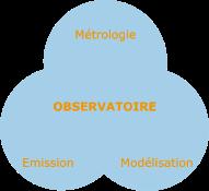 observatoireSW