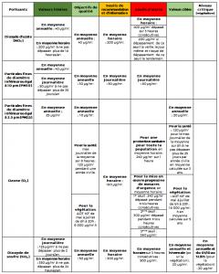 tableau réglementation 1