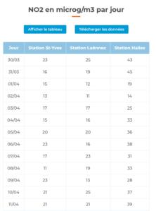 Visualisation de la donnée téléchargeable en csv