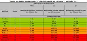 Tableau des sous-indices ATMO